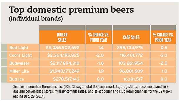 top domestic premium beers