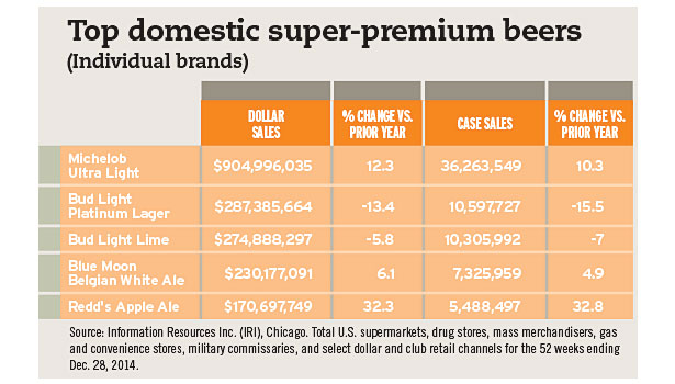 top domestic super premium beers