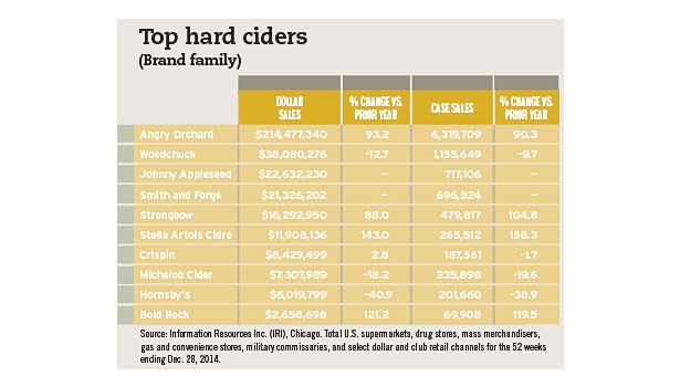 top hard ciders chart