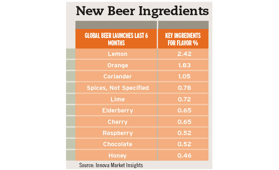 new beer ingredients chart