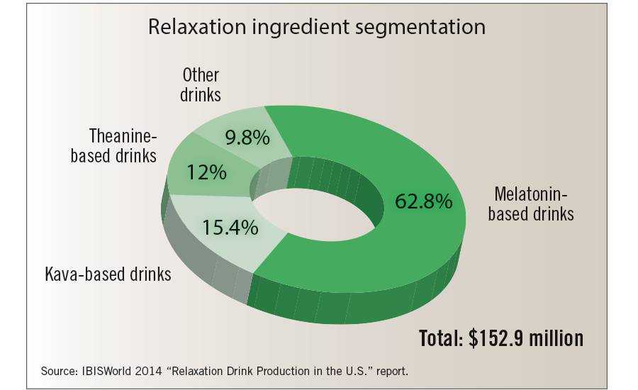 relaxation drinks industry
