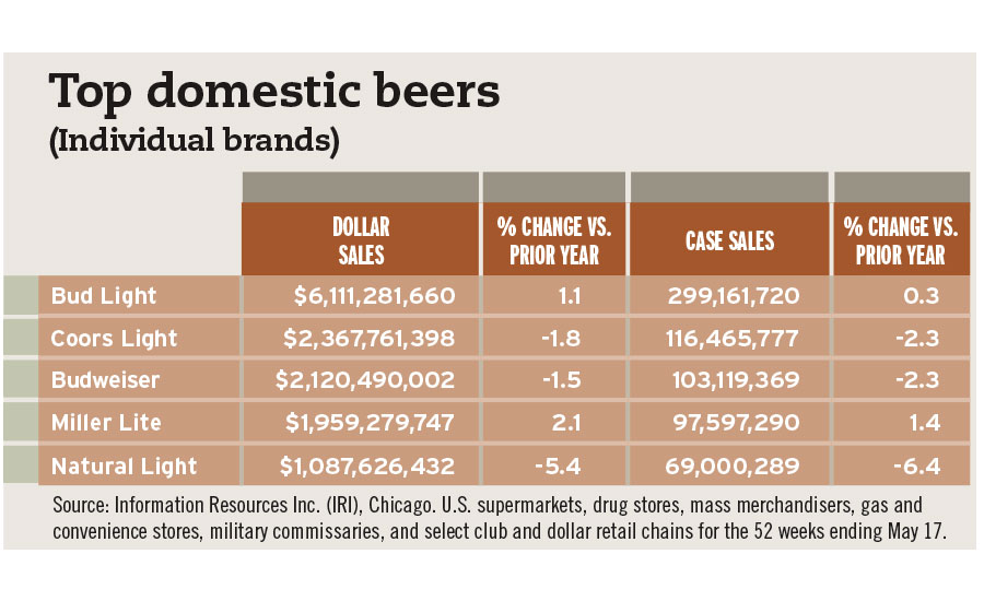 top domestic beers