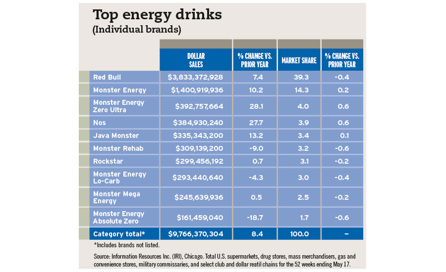 top energy drinks