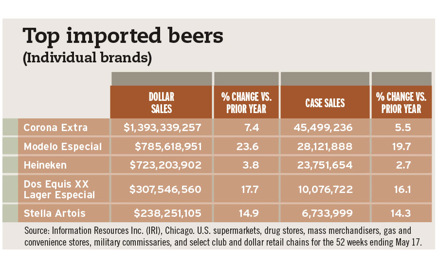top imported beers