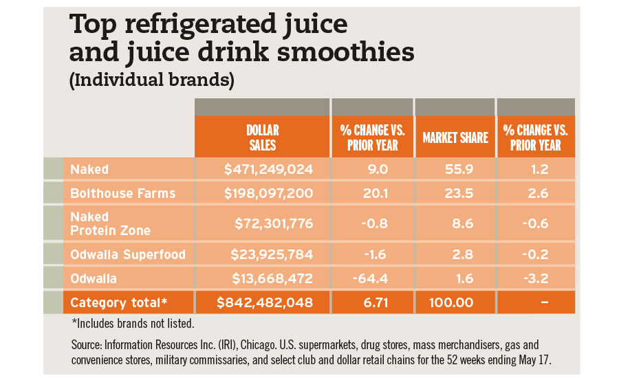 top refrigerated juices and juice smoothies