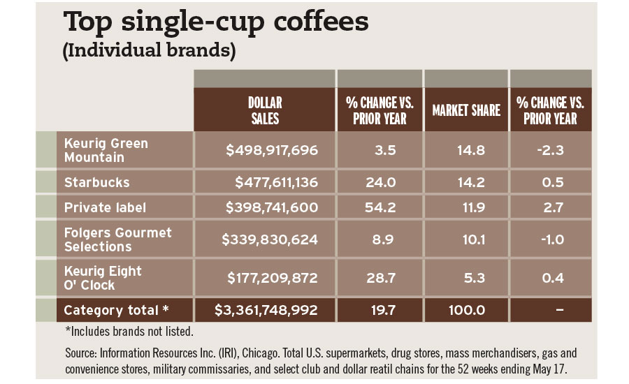 top single cup coffees