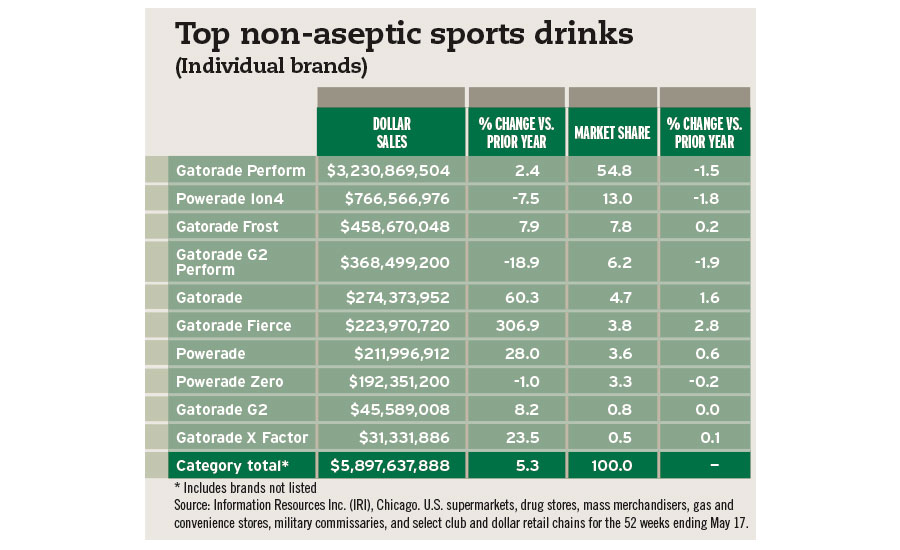 top sports drinks