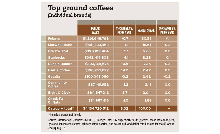 top ground coffee chart