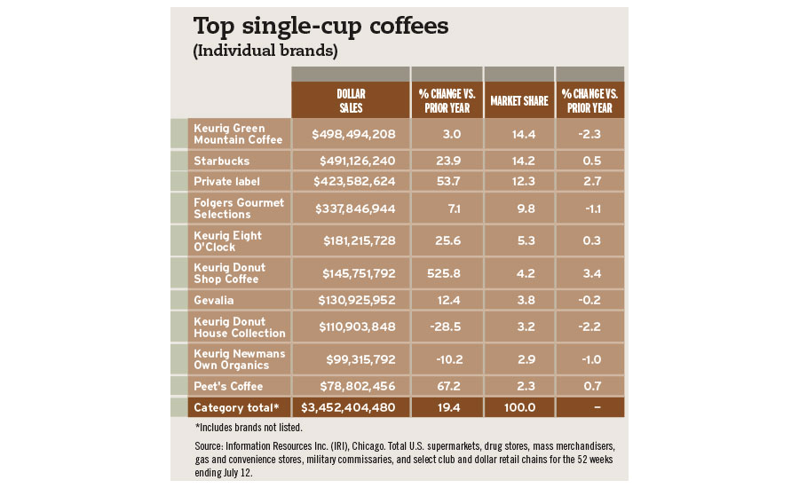 top single coffee chart