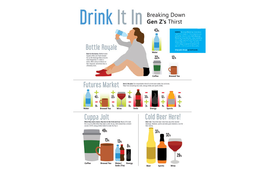 Generation Z beverage survey