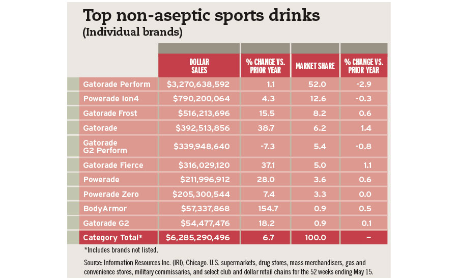 Top non-aseptic sports drinks