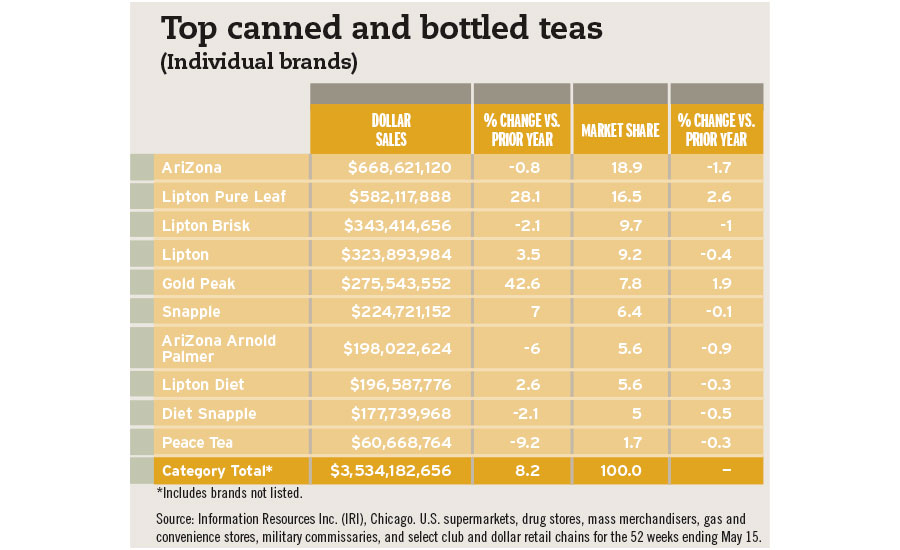 Top canned and bottled teas