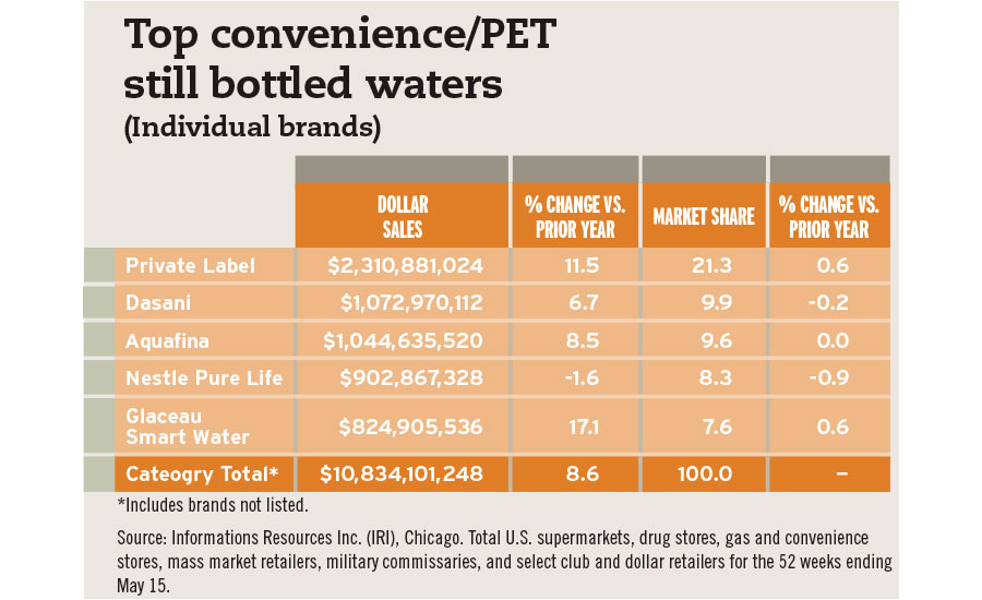 PET bottled waters by brand