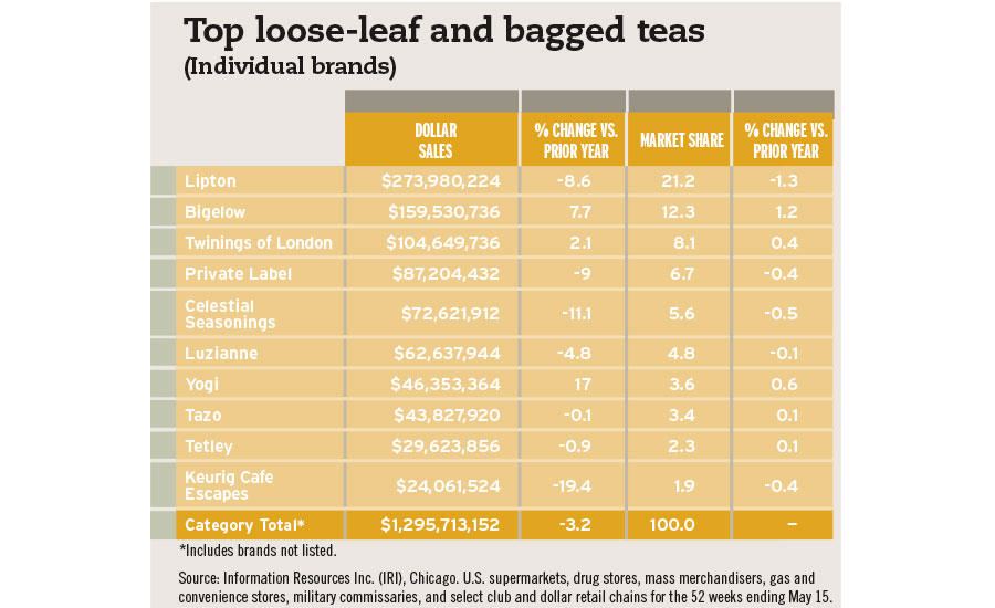 Top loose leaf bagged teas