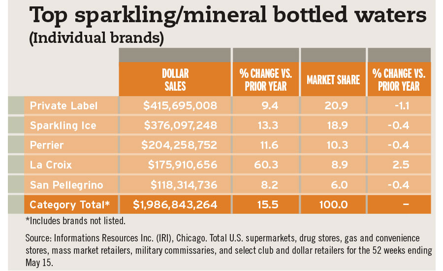 Top sparkling waters by brand