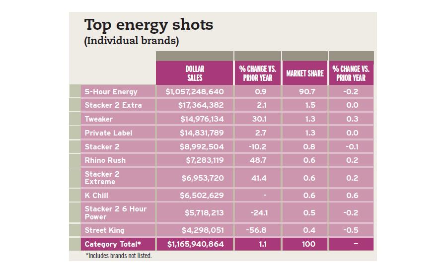 Steady Upward Trajectory For Energy Drinks Market 2016