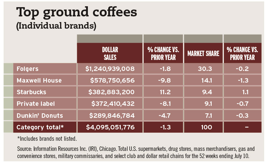 Ground Coffee Chart