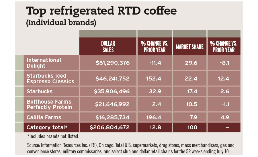 RTD Coffee Chart