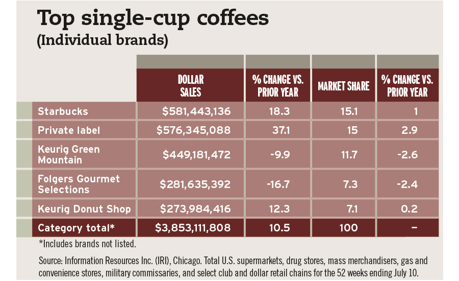 Single Coffee Chart
