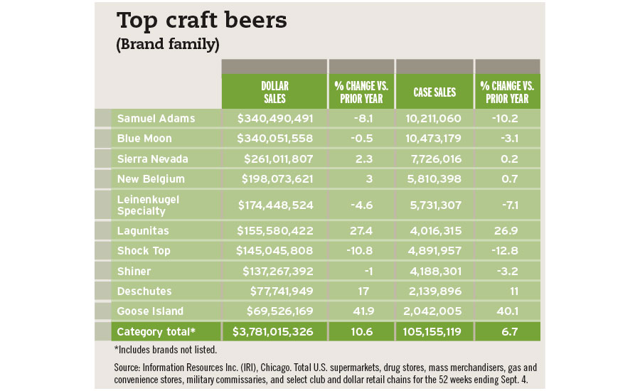 Top craft beers chart