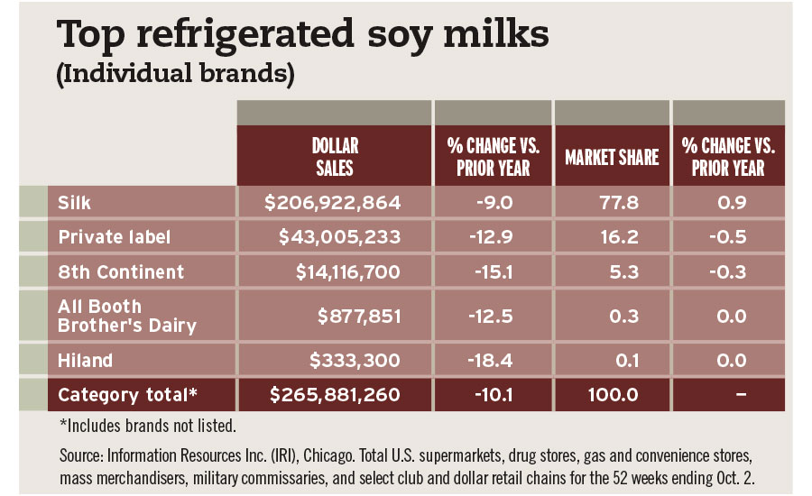 Top refrigerated soy milks