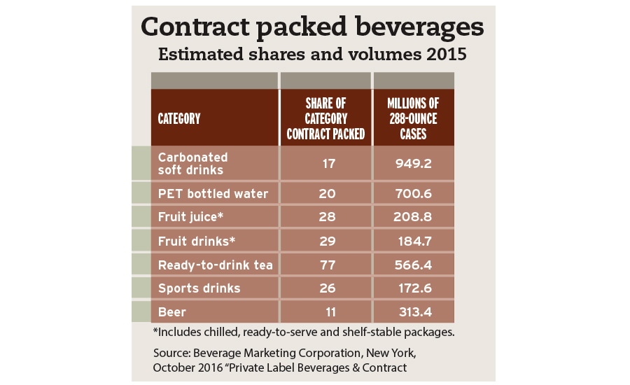 Contract packed beverages chart
