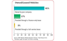 Owned/leased vehicles chart
