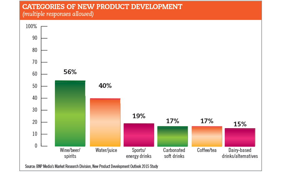 categories of new product development chart