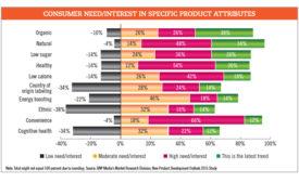 Consumer need chart