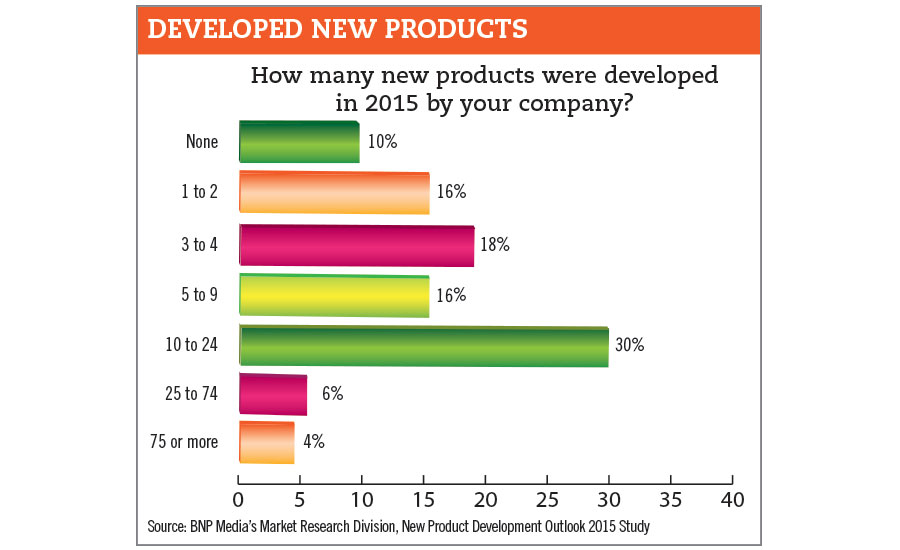 developed new products chart