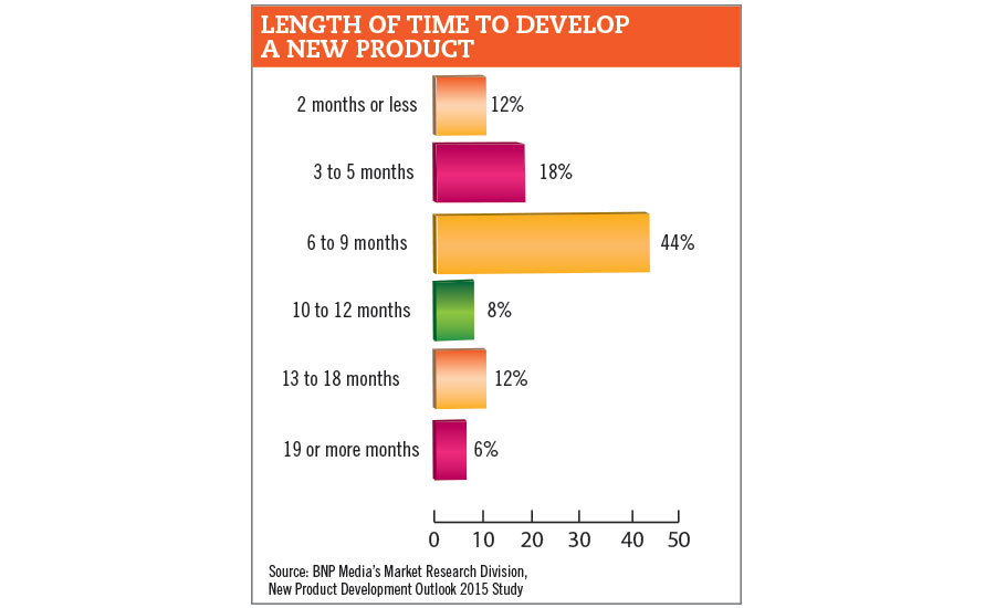 length of time to develop new product chart