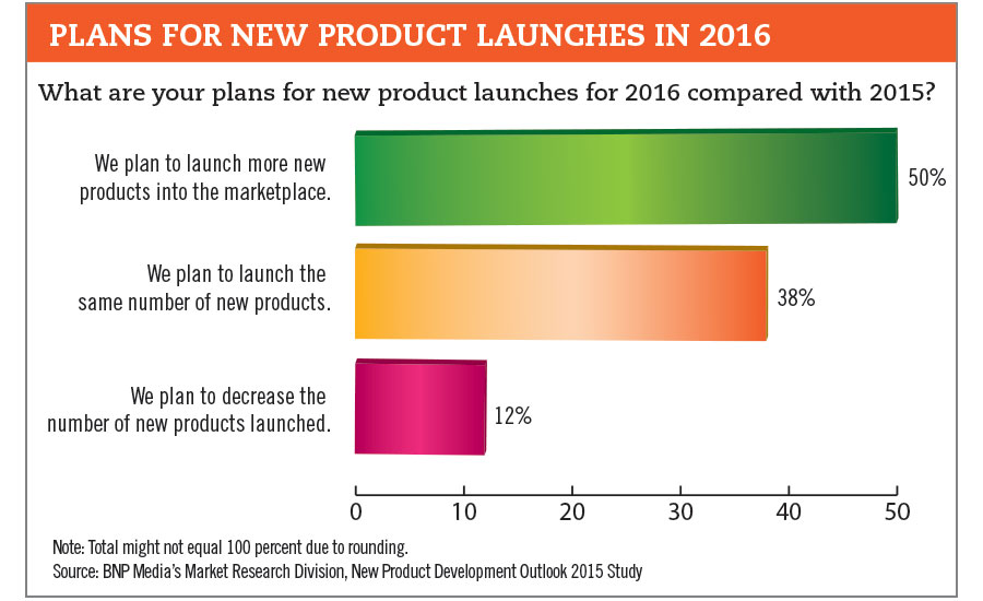 plans for new product launches