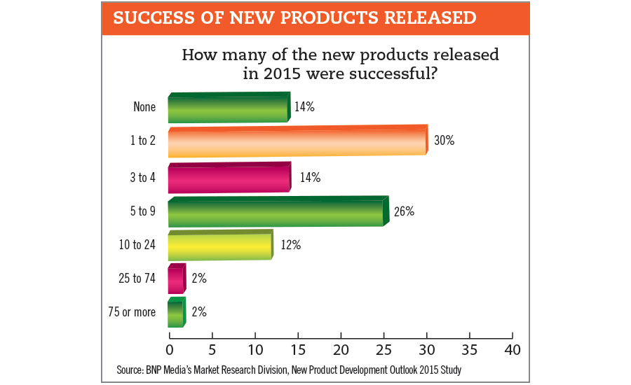 success of new products released chart