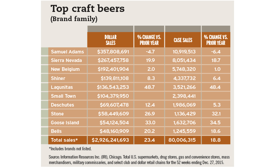 2016 beer report craft beer large gains could start to