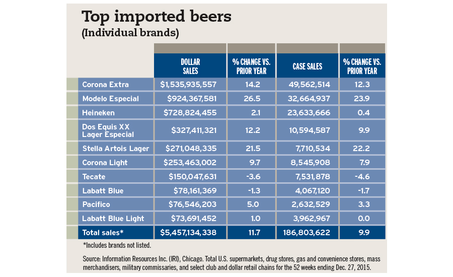 Top imported beers chart