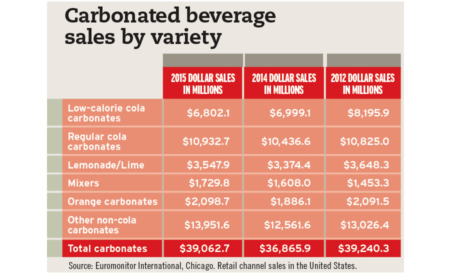 carbonated beverage sales