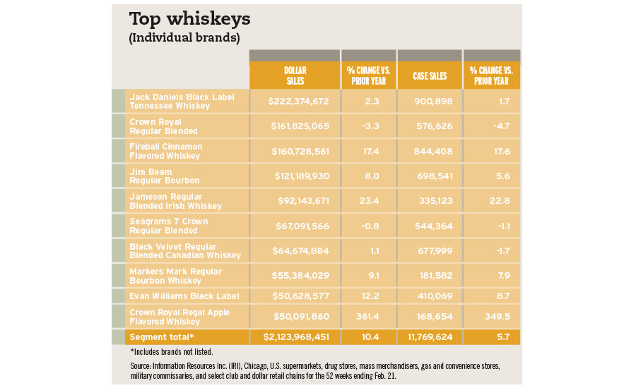 top whiskeys chart