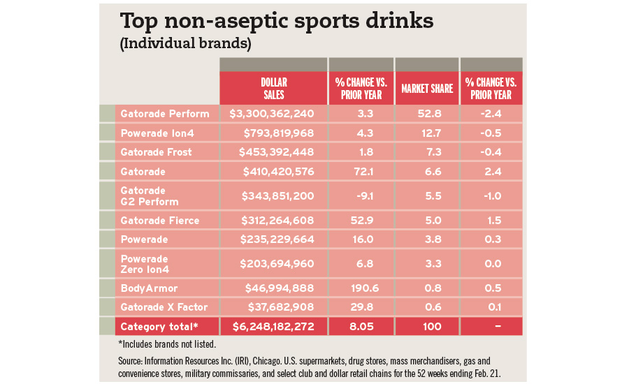 top non-aseptic drinks chart