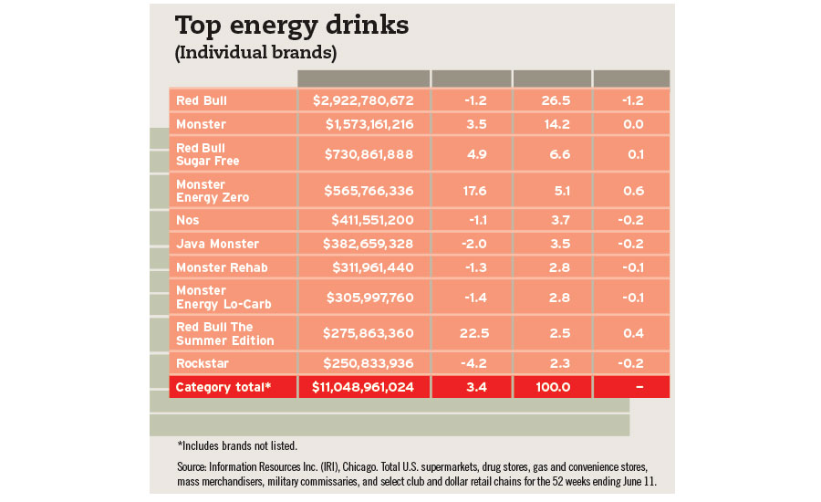 Top energy drinks chart, Resources Inc.