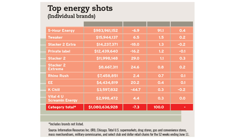Top energy shots chart, Resources Inc.
