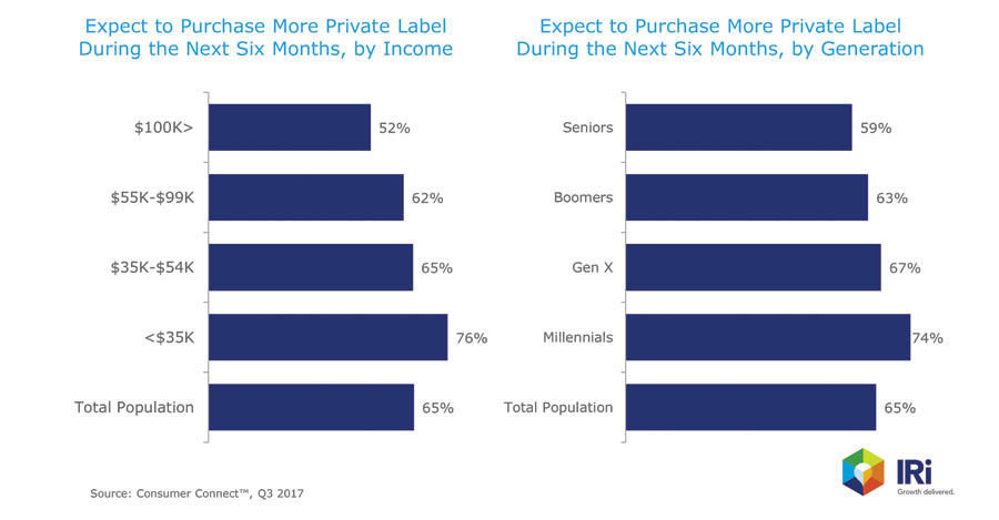 Private Label Six Month Sales Chart - Beverage Industry