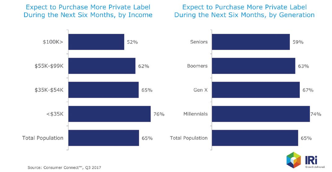 Private Label Six Month Beverage Sales - Beverage Industry