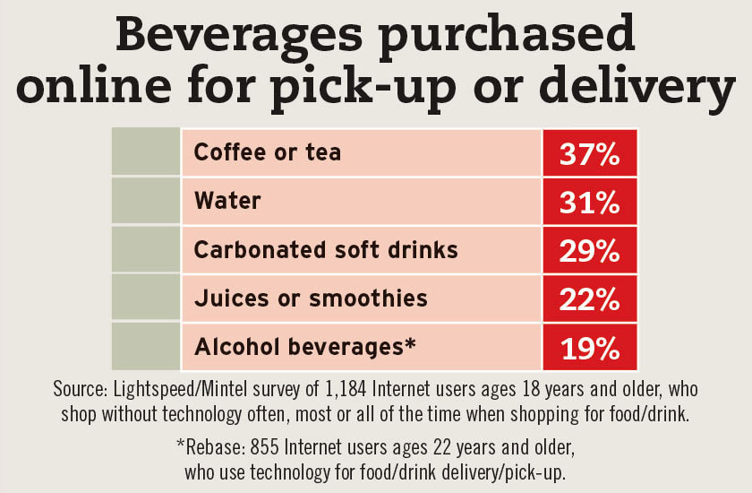 Top beverage categories purchased online for in-store pick-up or delivery, survey by Mintel and Lightspeed. - Beverage Industry
