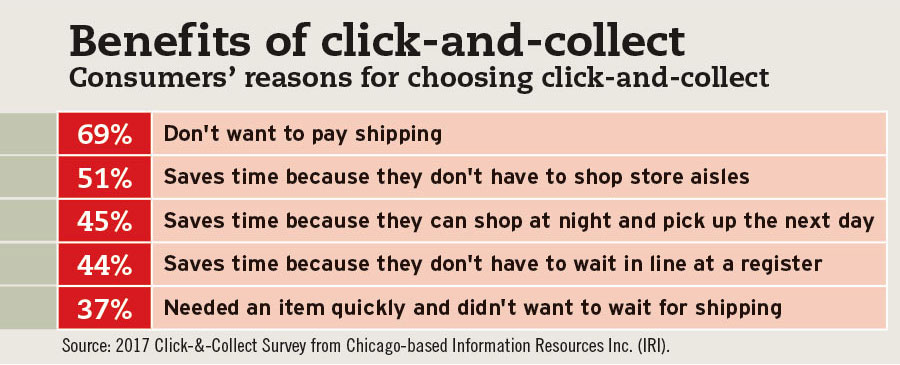 Top reasons consumers say they choose click-and-collect, survey from Information Resources Inc. (IRI) - Beverage Industry