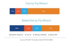 Mission Chart