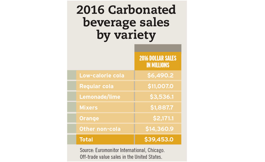 Top Carbonated beverage sales by variety chart