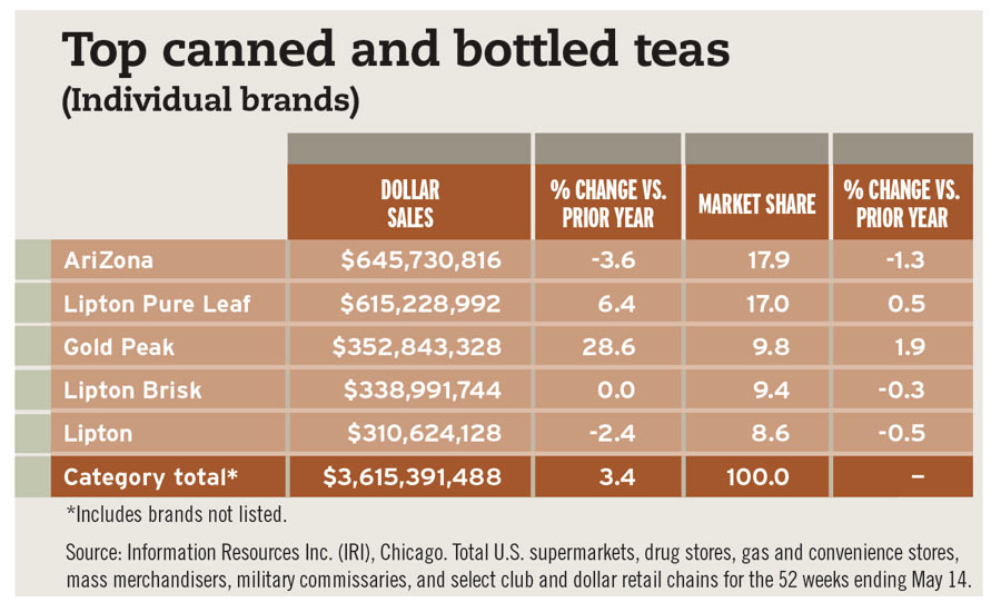 Top canned bottled teas chart