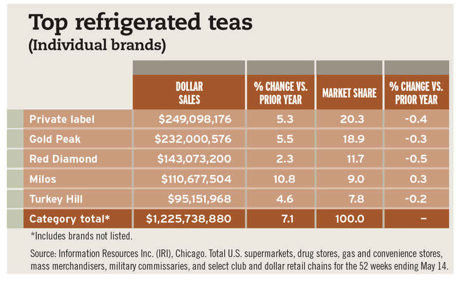 Top refrigerated teas chart