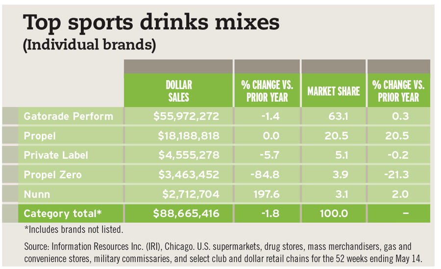 Top Sports Drinks Mixes chart