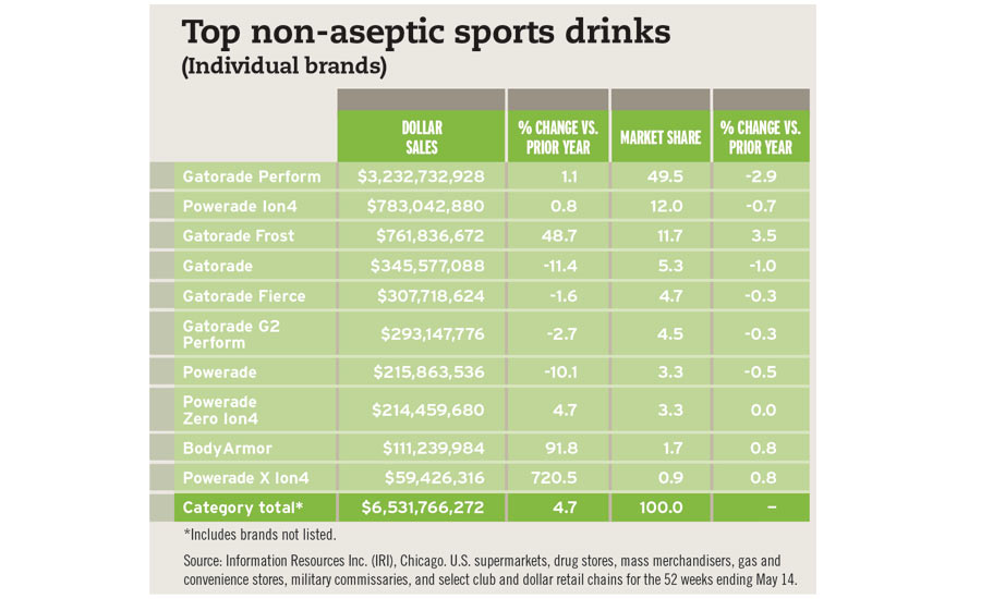Top non-aseptic sports drinks chart